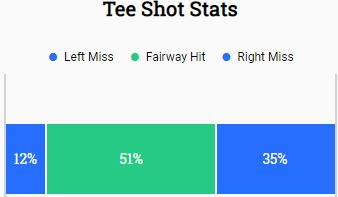 Tee Shots Stats last 5 rounds - May